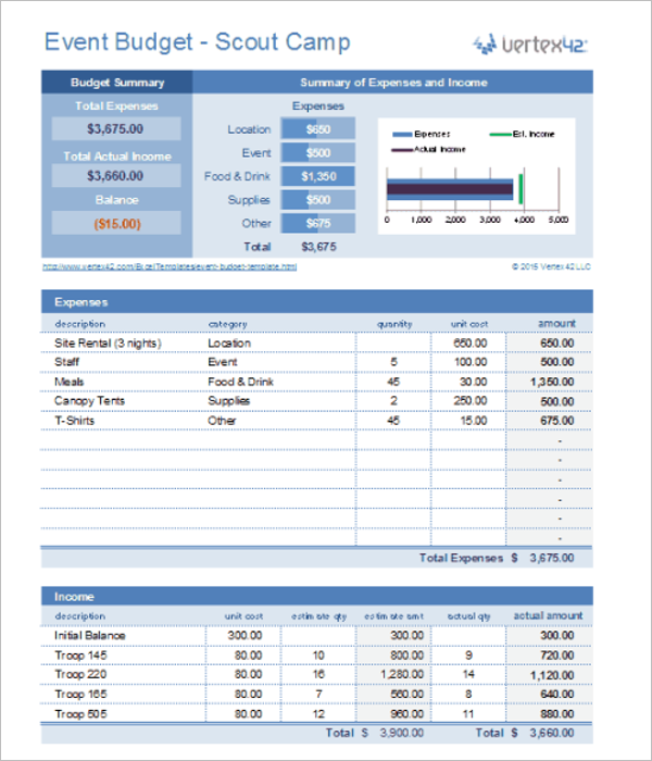 Example Of Event Budget Template