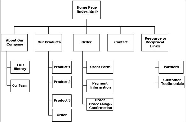 Example Of Website Storyboard Template