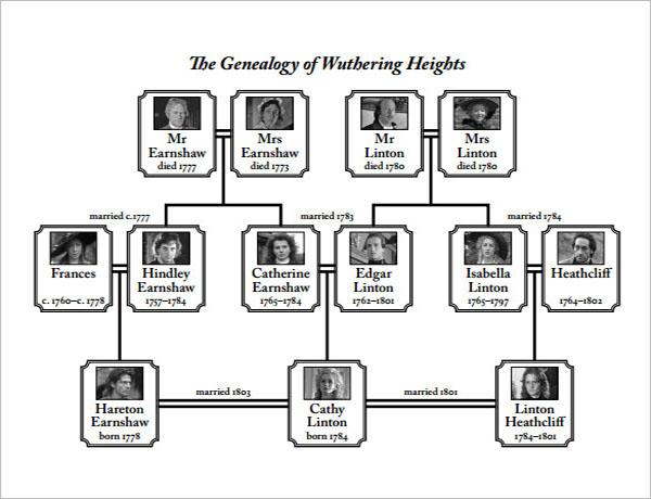 Vintage Family Tree Diagram Template