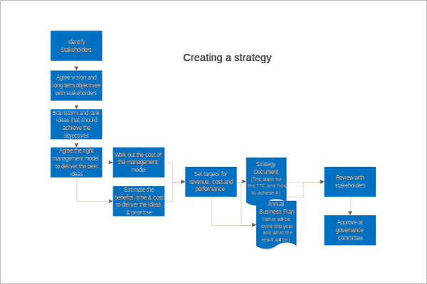 Business Strategy Template Example