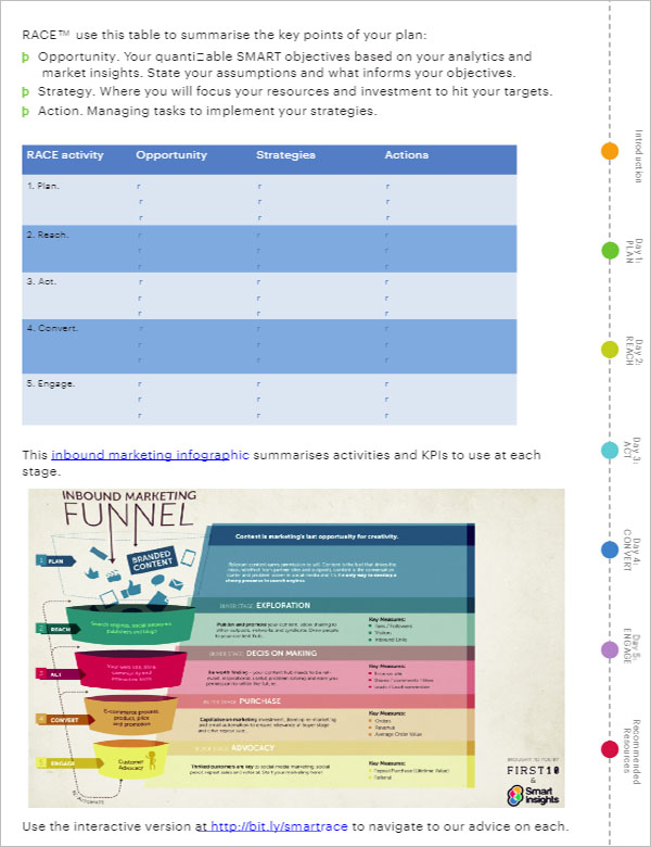 Digital Marketing Strategy Example Template