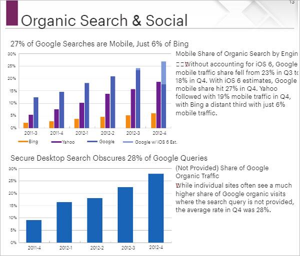 Digital Marketing Strategy Graph Template