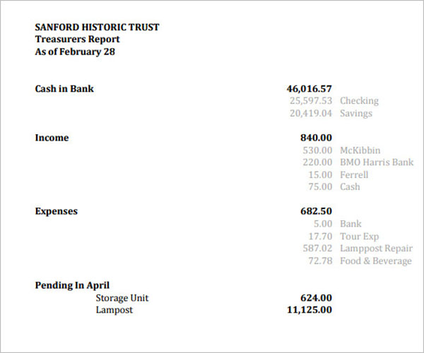 Treasurer Report Template Free Download