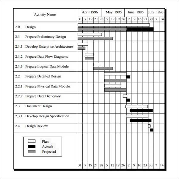 Multiple Project Schedule Template