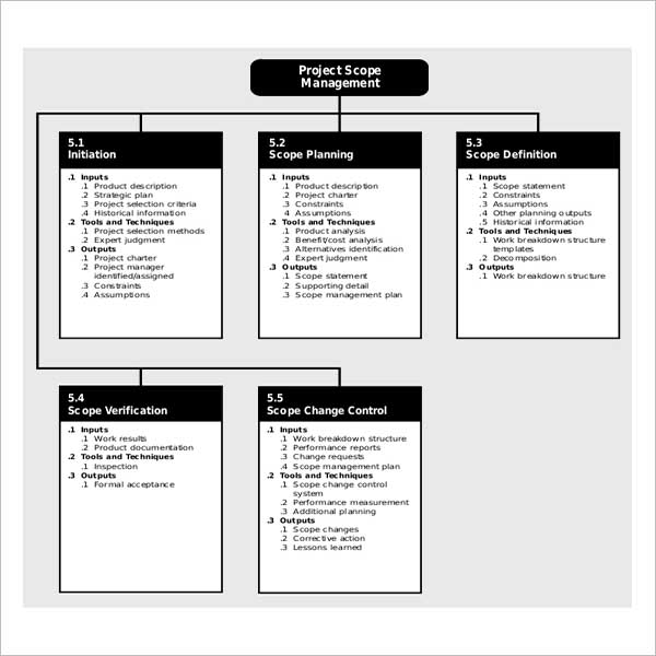 Project Scope Template Free Download