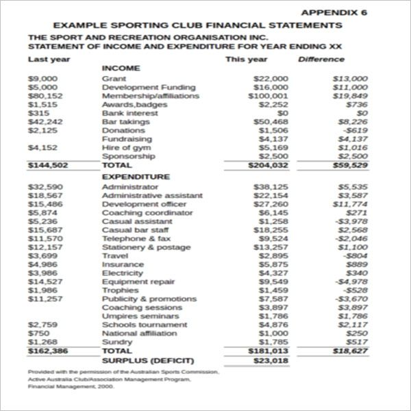 Sample Yearly Income Statement Template